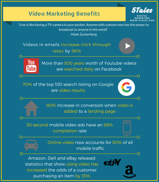 59% of people would rather watch a video!