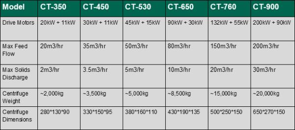 CT decanter centrifuge range