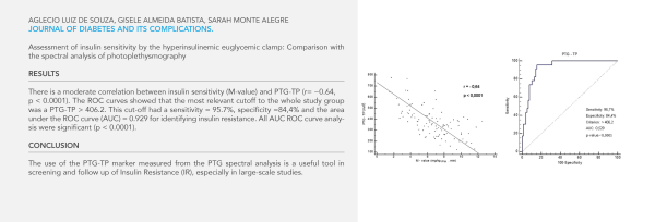 De Souza et al. Journal of Diabetes and its complications. Assessment of insulin sensitivity ...