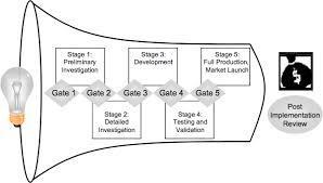 Product Development Process Programs