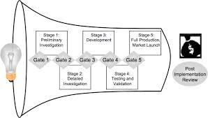 Product Development Process Programs