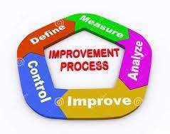 Process Improvement Projects