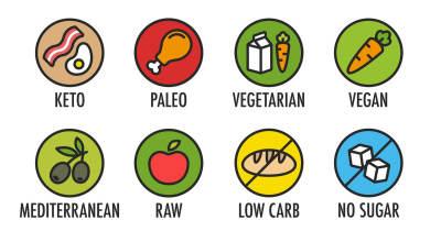 Do you avoid certain foods?