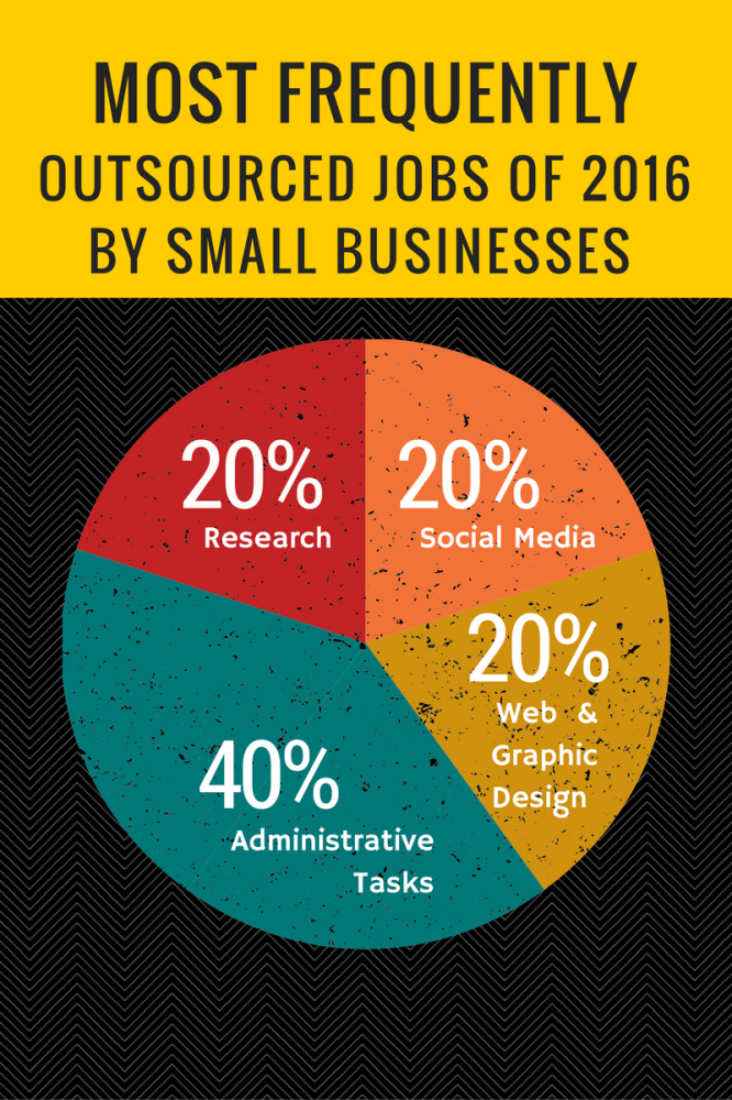 Most Frequently Outsourced Tasks By Small Business Owners