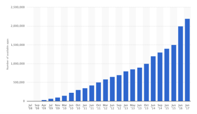 IOS market apps growing by 620.85% BTW 2009 to 2017