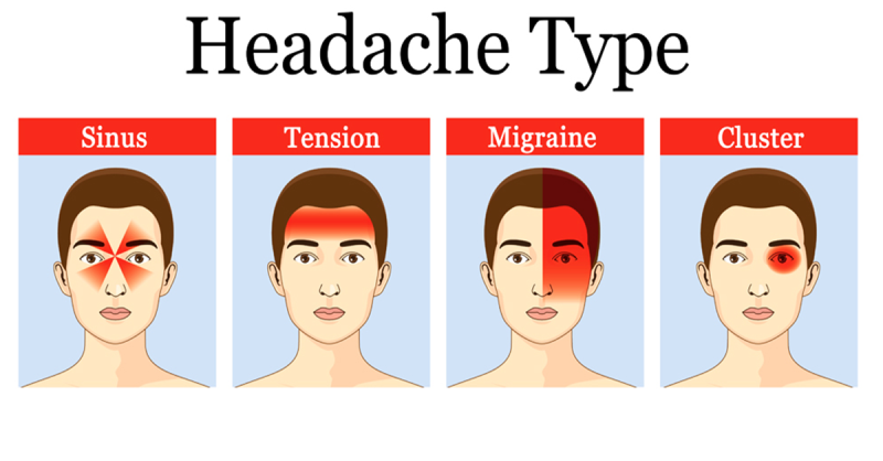 headache types, drug free migraine treatment, osteopathy in surrey, mobile osteopath london, trigger point therapy london, specialist in trigger point treatment, london trigger point therapist, osteopathy for migraines, osteopathy for neck problems, causes of migraines, surrey back specialist, dorking osteopathy, reigate osteopath clinic, reigate wellbeing centre, berni osteopath, obstetric osteopath, post natal therapy,  medical acupuncture surrey, mobile therapy in south london, home visits south london, reigate massage therapy.