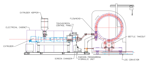 Rotary wheel blow molding system