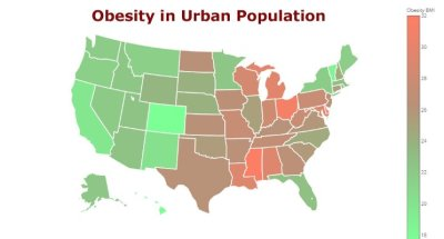 Obesity and Health Factors Correlation for US Cities and City Rankings
