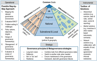 The Role of Think Tanks in Meta-Governance