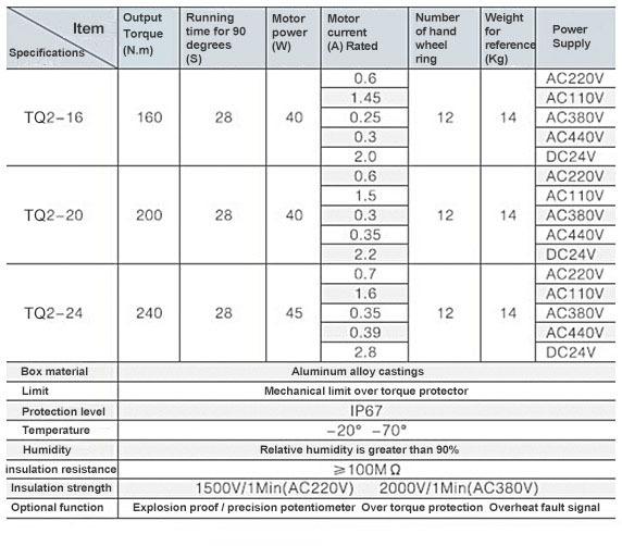 TQ-02 Integral explosion proof type actuator parameters