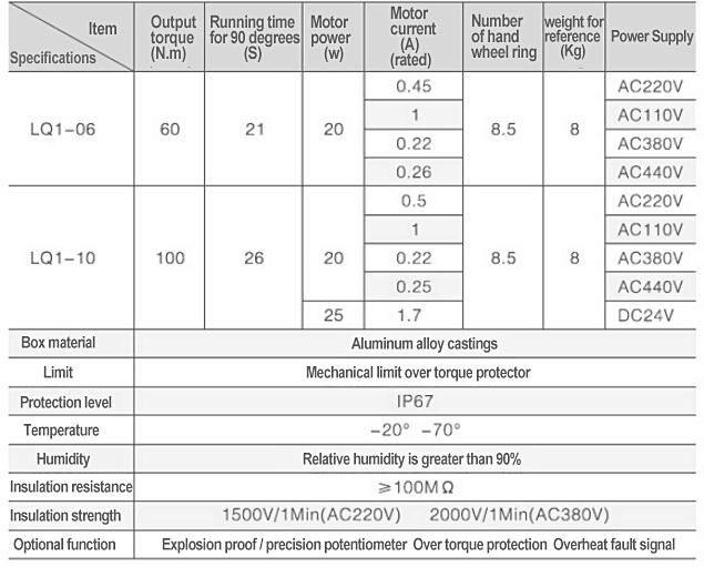 TQ-03 Integral type parameters