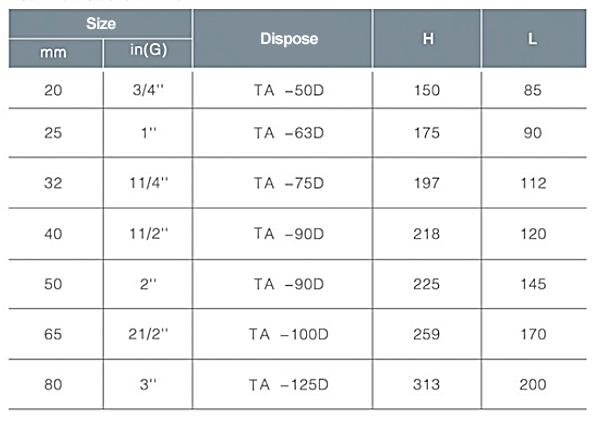 TL-460 pneumatic ball valve information