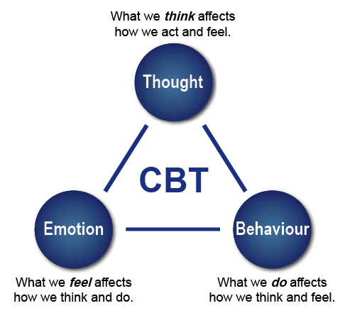 The CBT triangle