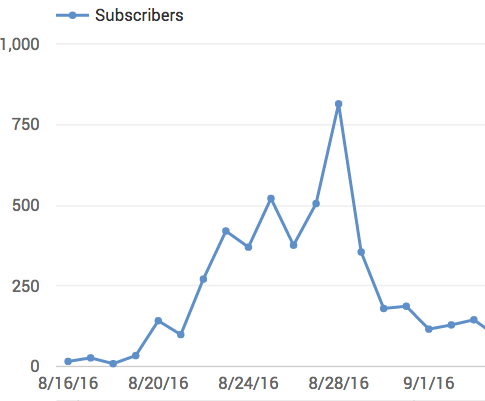 814 SUBSCRIBERS IN A DAY.  HOW?