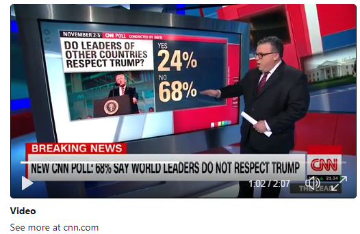 Only 24% of U.S. Voters Believe Other Countries Respect President Trump