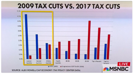 Chart of the Day. Who benefits from tax cuts, Pres. Obama's Stimulus vs. the #GOPTaxScam from #inner