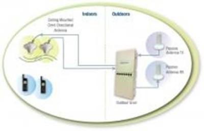 Iridium/GPS Coaxial Repeater