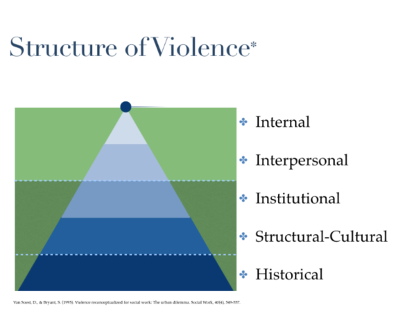 Structure of Violence - Five Tier Model