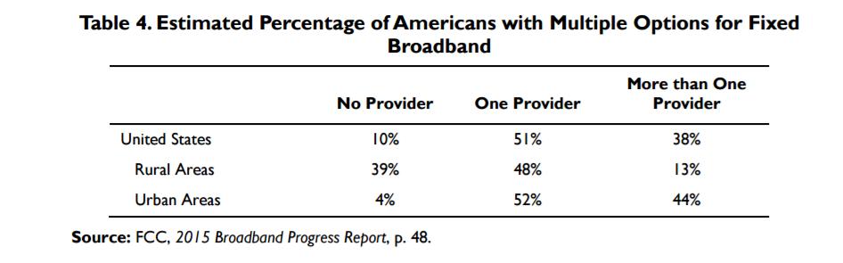 Broadband-multiple-options