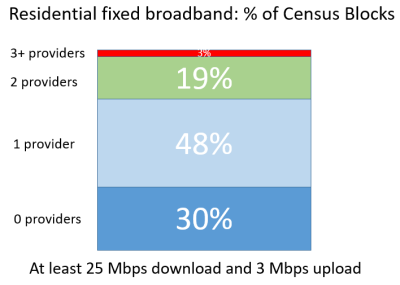 Nearly 50M Homes in the US have Zero or One Broadband Provider