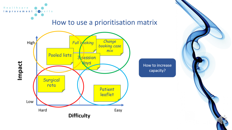 Creating a prioritisation matrix
