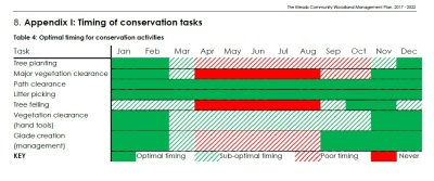 Timings of conservation activities