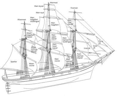 Rigging - Crew & Passenger Quarters