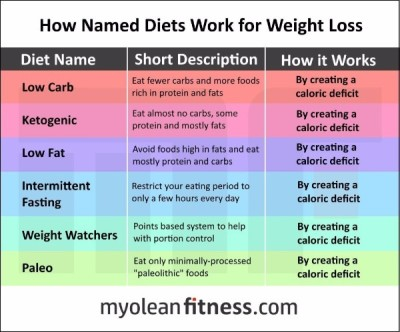 A picture that describes numerous diets and the reason they help someone lose weight.