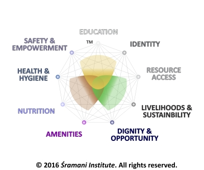 The Samavāya Index: measuring Comprehensive Wellbeing