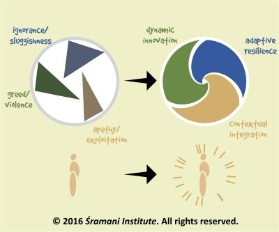 Transforming and balancing 3 Fundamental Traits