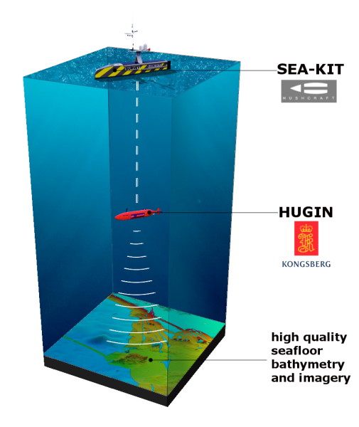 Hushcraft SEA-KIT; Kongsberg HUGIN AUV; Shell Ocean Discovery XPRIZE; GEBCO-NF Team;