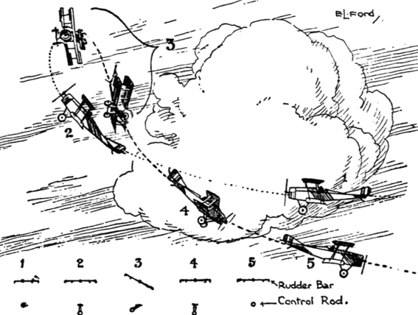 Drawing of the historical manoeuvre from a 1918 flight manual.
