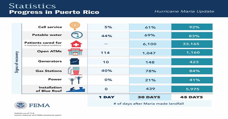 DRS REPORT: Hurricane Maria Update