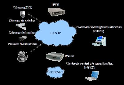 Configuración avanzada del sistema de seguridad de cámaras IP y Analógicas