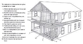 Why Build a Modular Home