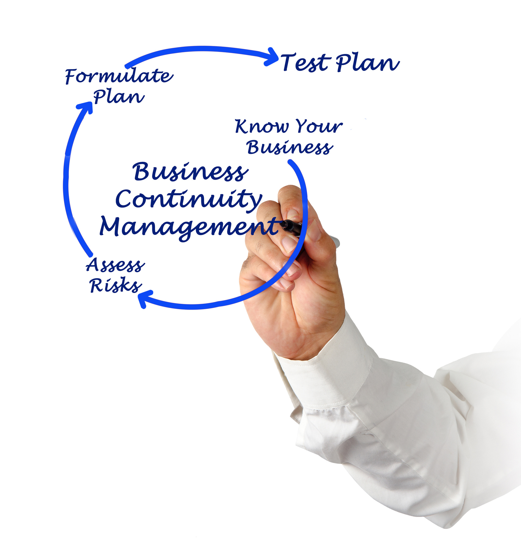 Business continuity management cycle, Know your business, Assess risks, Plan.