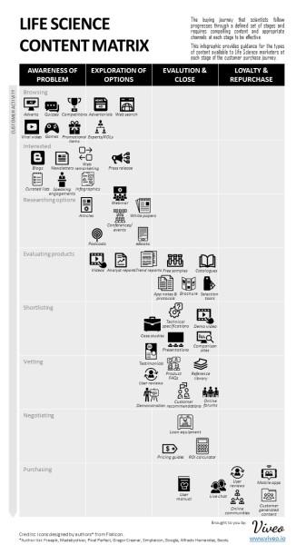 "alt=""Content matrix infographic"""