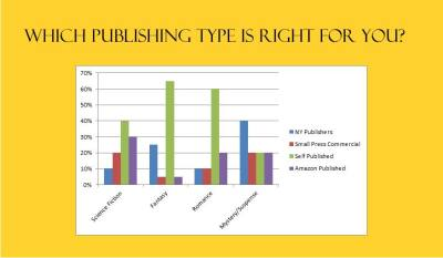 WHICH PUBLISHING PATH IS BEST FOR YOU?