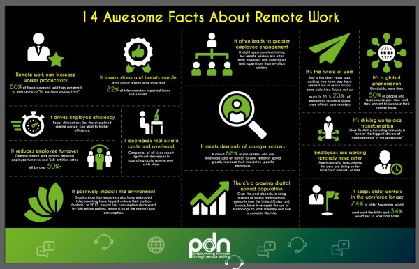 14 Awesome Facts about Remote Work