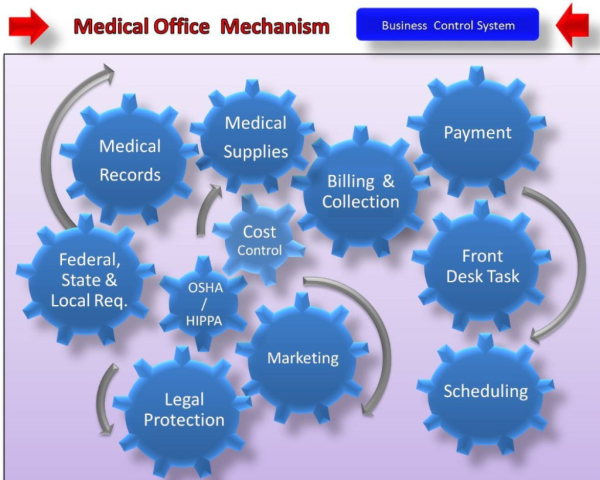 4.- Marketing & Medical Forms & Controls