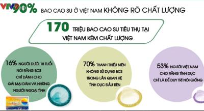 90% Bao cao su ở Việt Nam không đảm bảo chất lượng