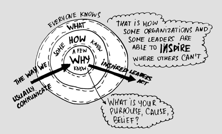 Simon Sinek, Start With Why, Why Leaders Eat Last, The Millennial Question