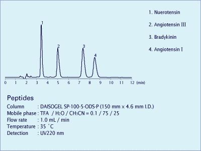 Peptides