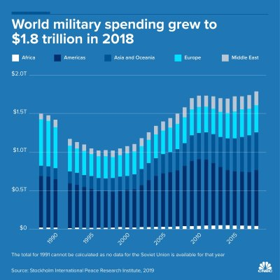 """alt=""""Russia drops out of top 5 global military spenders while US and China up the ante"""""""