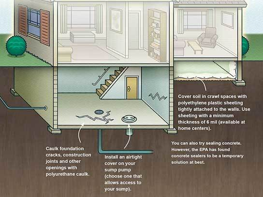 The Importance of Radon Testing