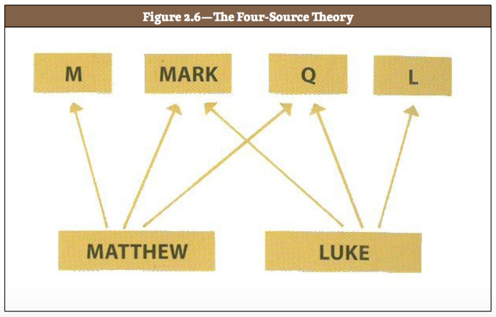 Luke 1:1-4 And The Synoptic Problem