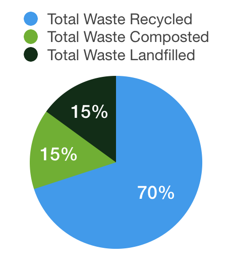 How to greenify your building operations with waste audits