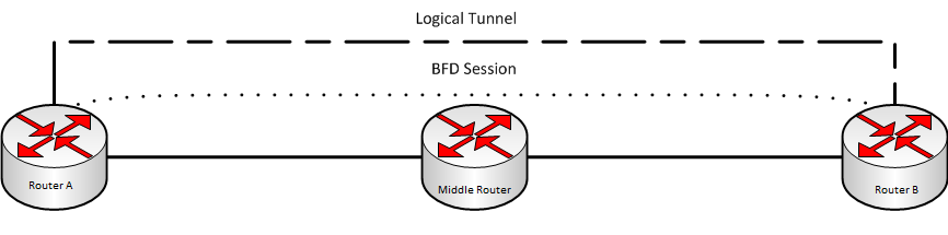 Learning about Bidirectional Forwarding Detection (BFD)