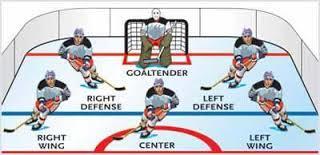 Wonderful World of Hockey