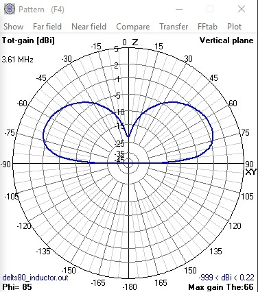 The Triple Induced 80M Delta Loop